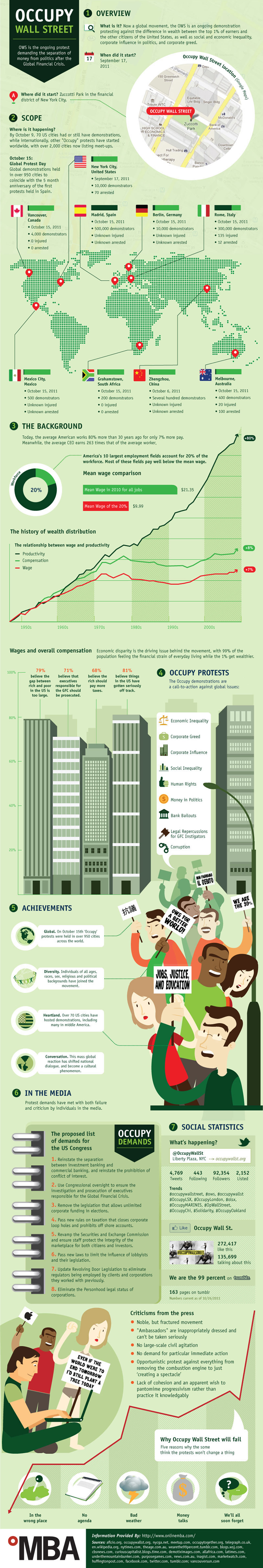 Occupy Wall street Protest Infographic