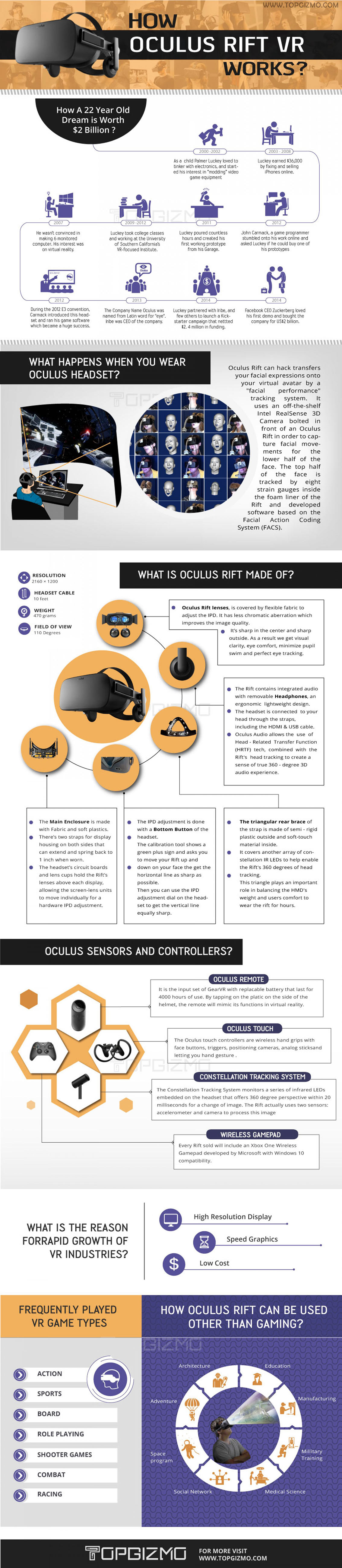 Oculus Rift How the Device Works Infographic