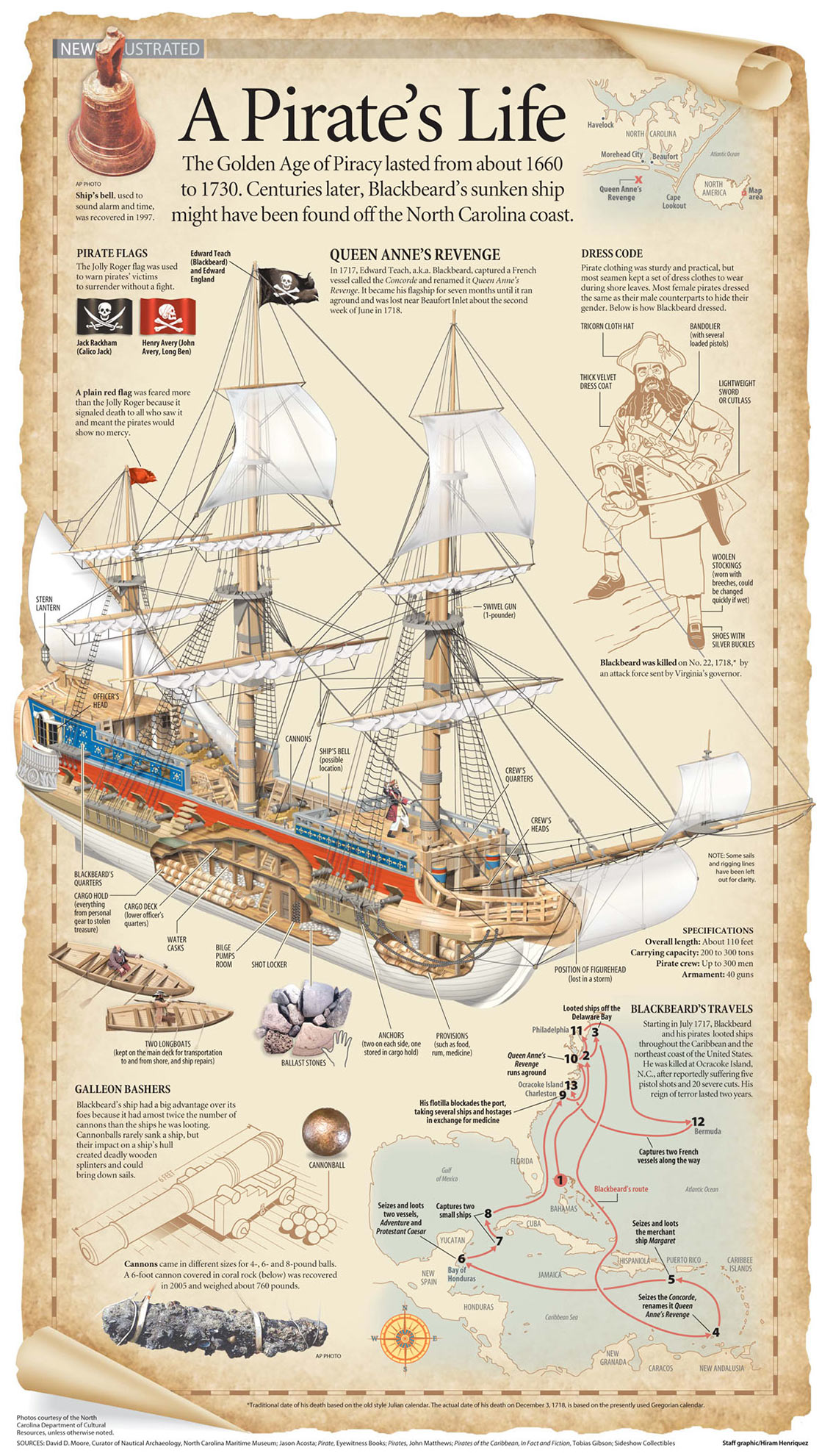 Pirate Life During The Golden Age of Piracy Infographic