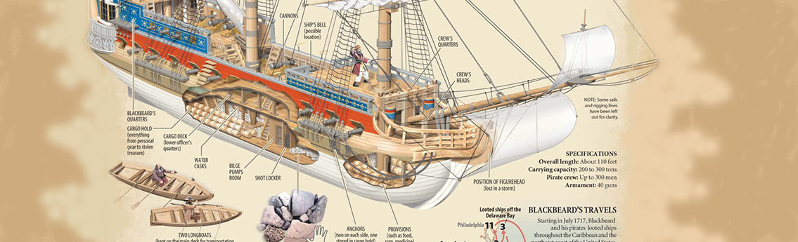 Pirate Ship Parts Infographic