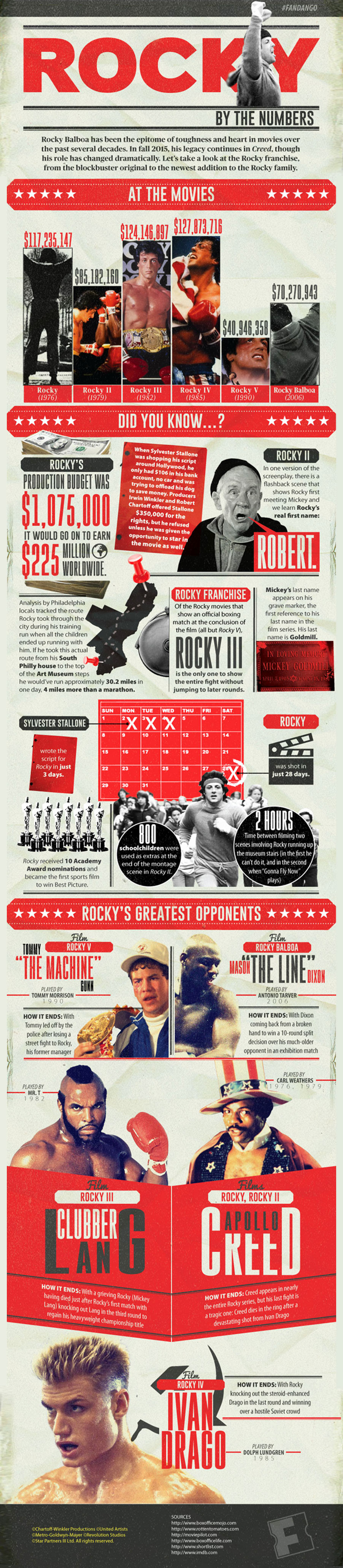 Rocky By the Numbers - Movie Infographic