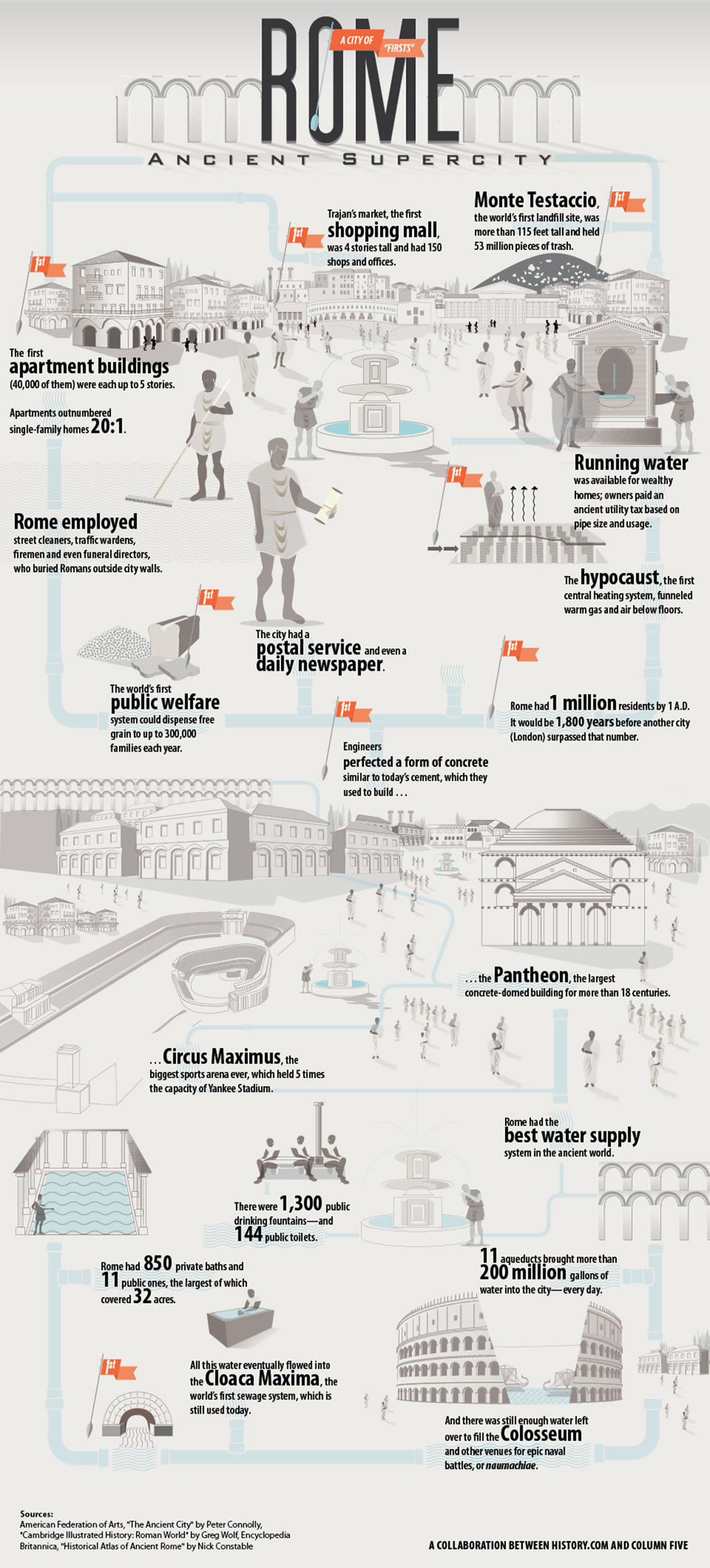 Rome Ancient Supercity Infographic