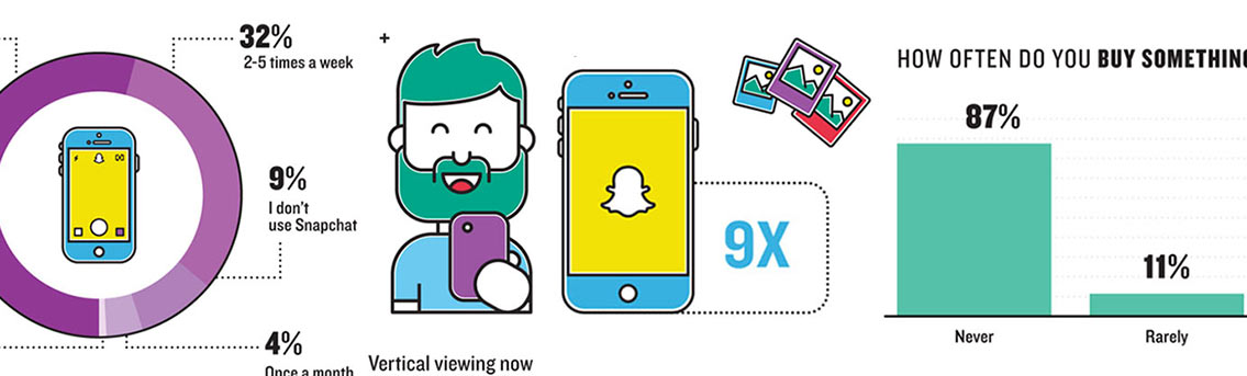 Snapchat Users Data Infographic
