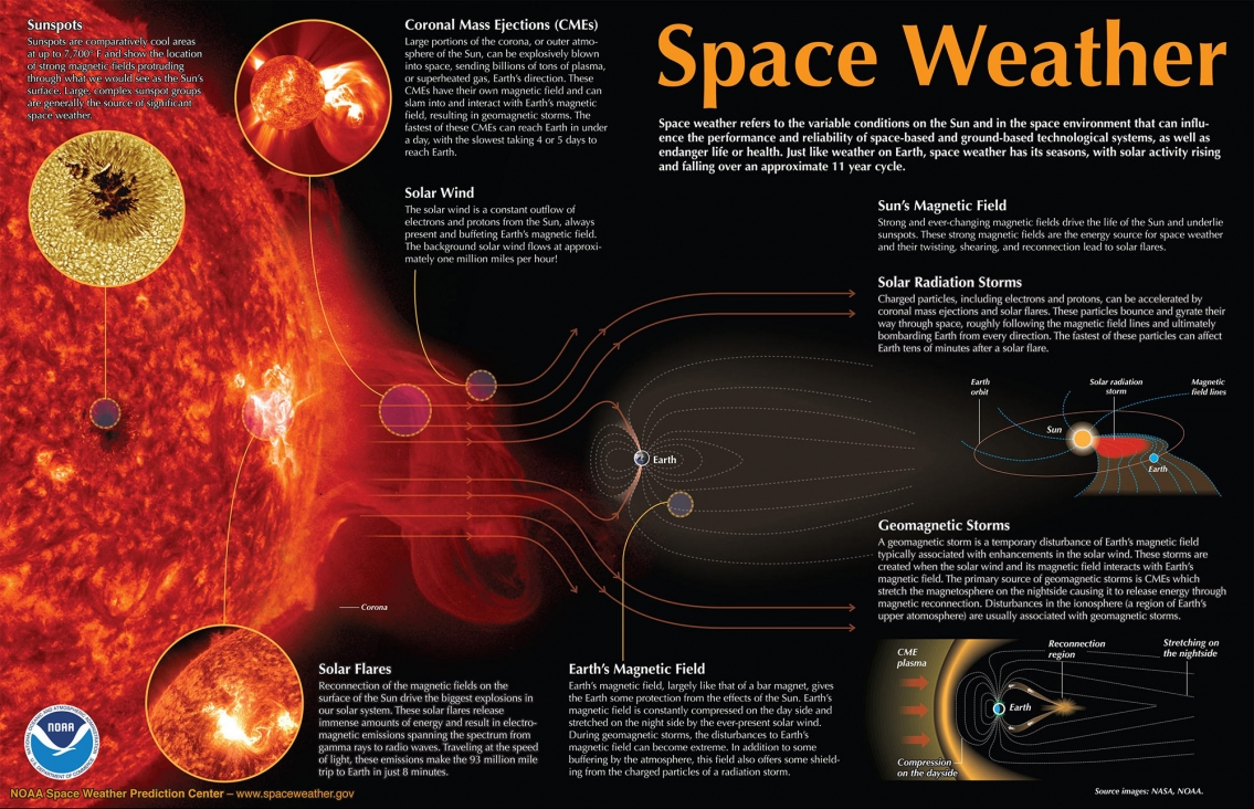 Space Weather - Astronomy infographic