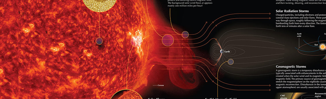 Space Weather and Environment