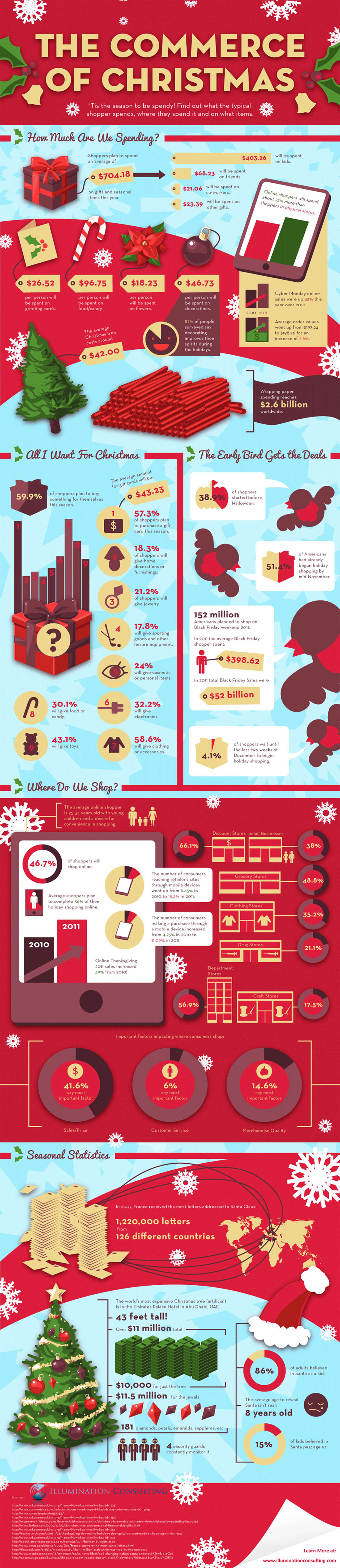 Business of Christmas Infographic