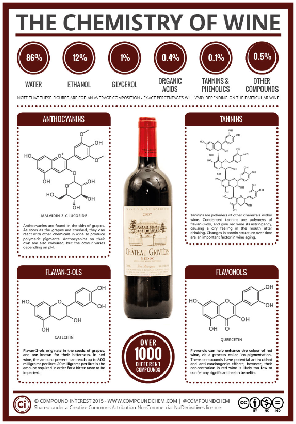 The Chemistry of Wine Infographic