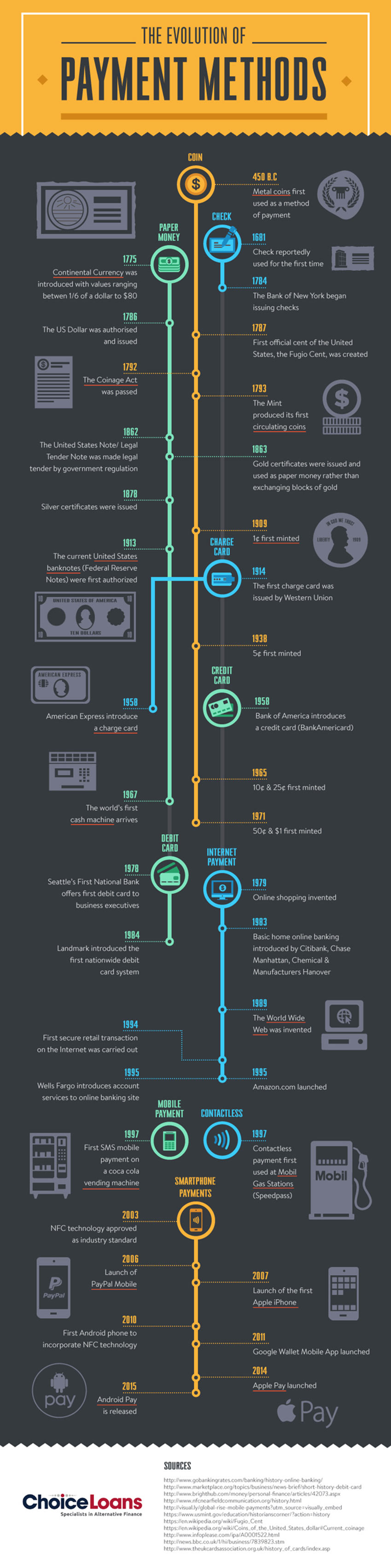 The Evolution of Payment Methods Infographic
