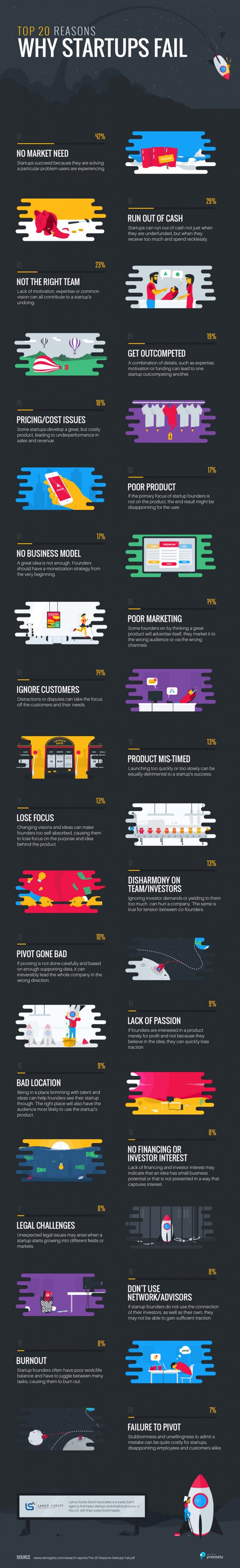 Top 20 Reasons Why Startups Fail Infographic