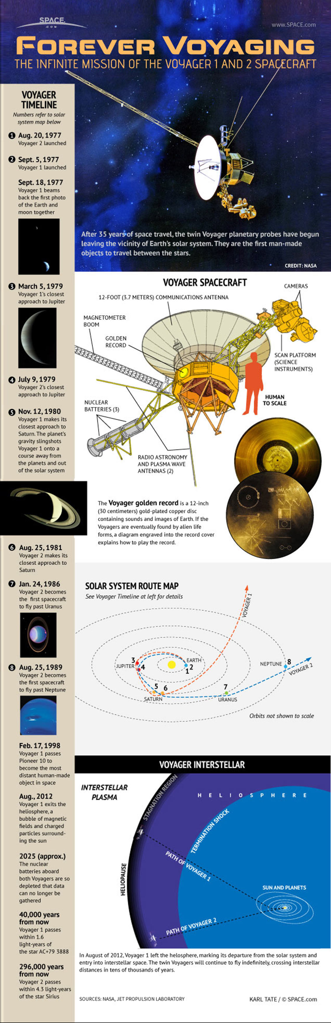 Voyager 1 - The Farthest Spacecraft From Earth Infographic