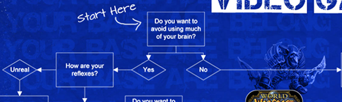 What Game to Play Flowchart
