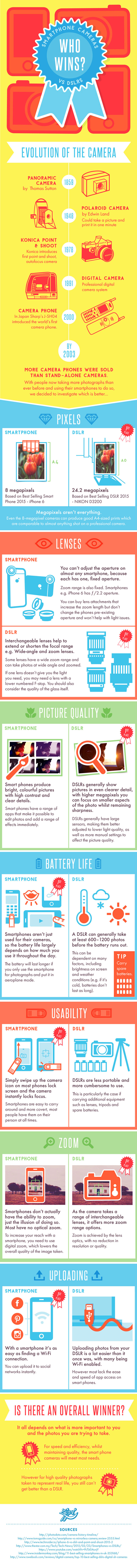 Who Wins Smartphone Cameras Vs DSLRs Infographic
