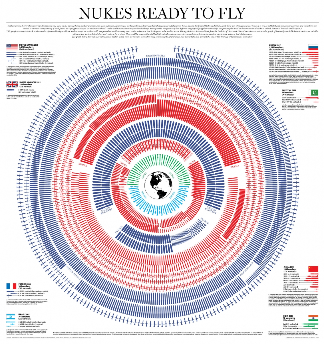 World Nuclear Arsenal Ready to Launch Infographic