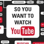 So You Want To Watch Youtube [Flowchart]