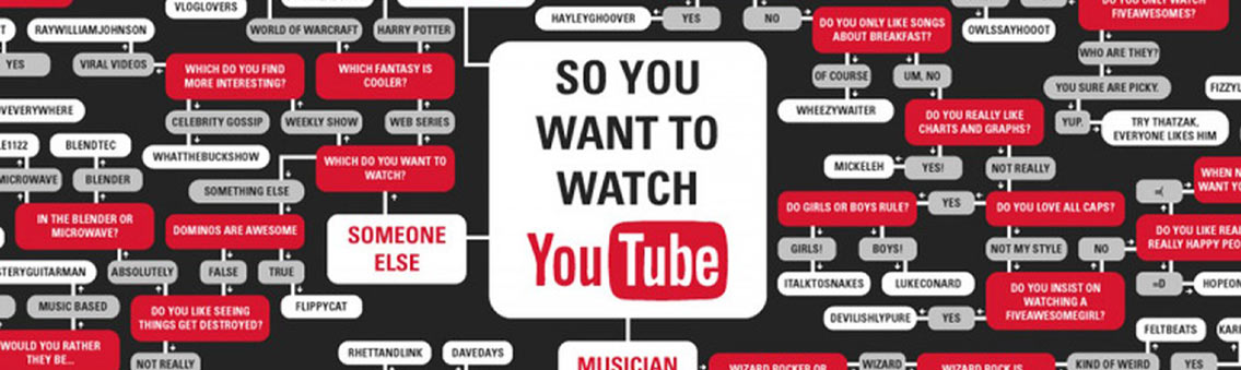 Youtube Flowchart Infographic