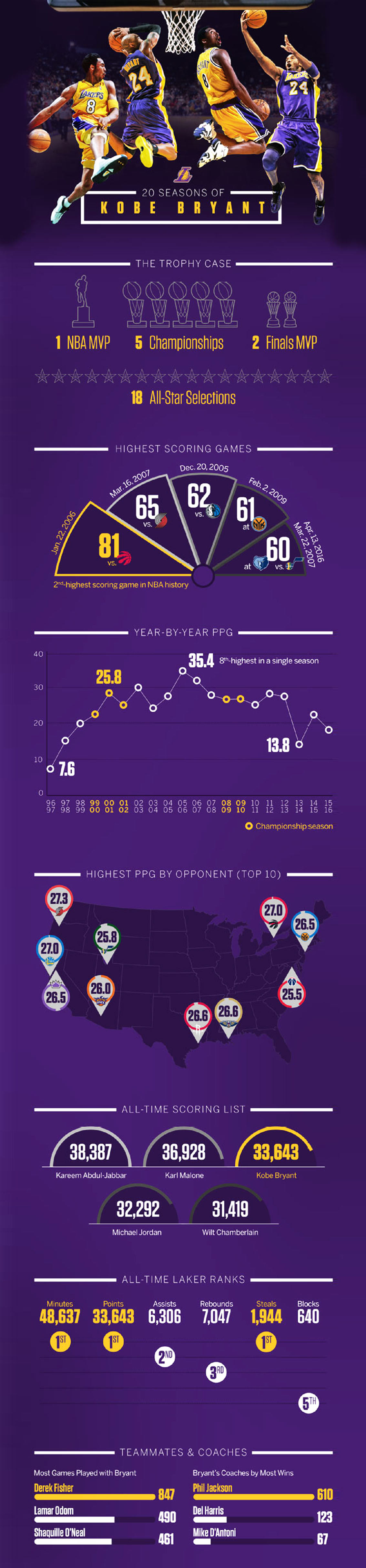 20 Seasons of Kobe Bryant - Basketball Infographic