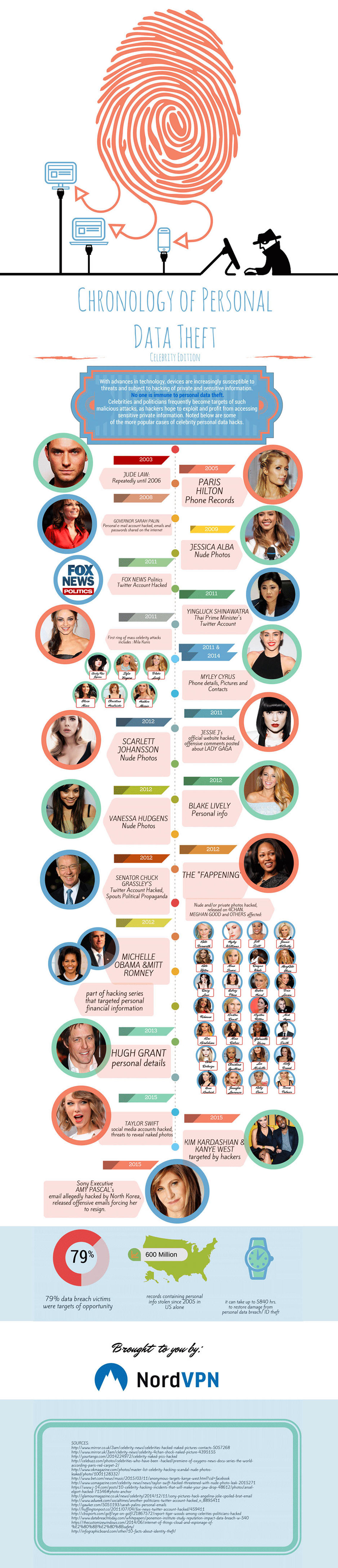 Chronology of Celebrities Private Data Theft Infographic