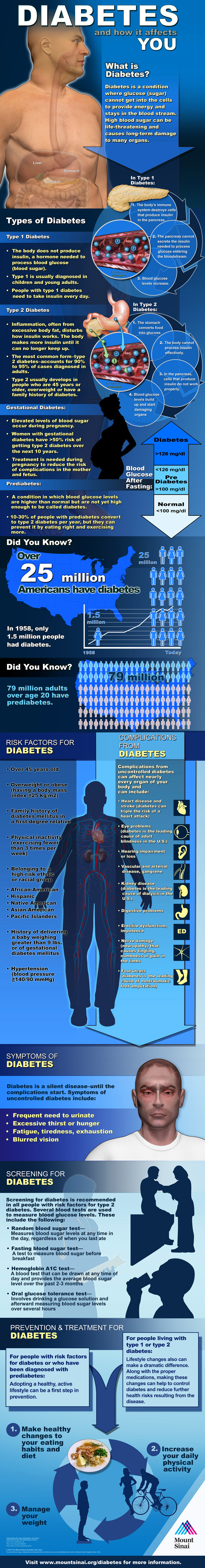 Diabetes How it Affect YOU Infographi