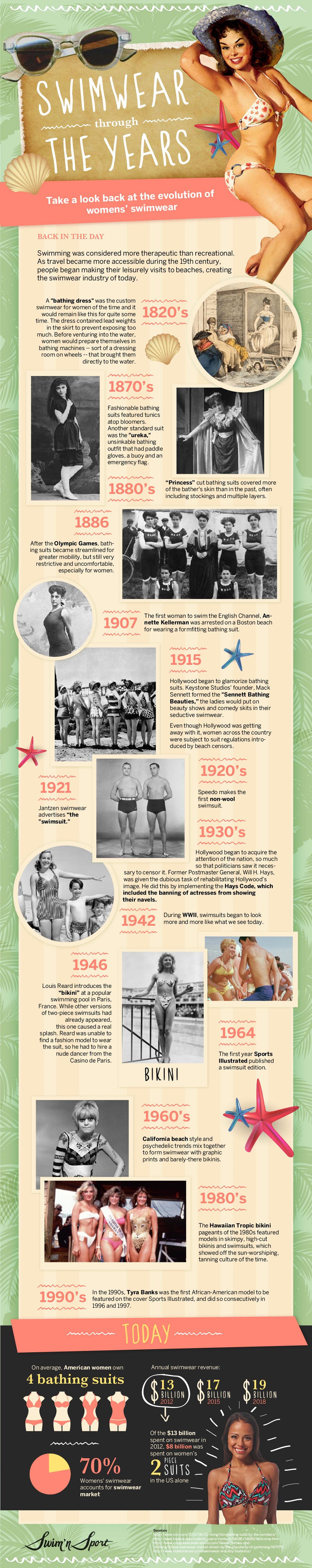 Evolution of Womens Swimwear Infographic