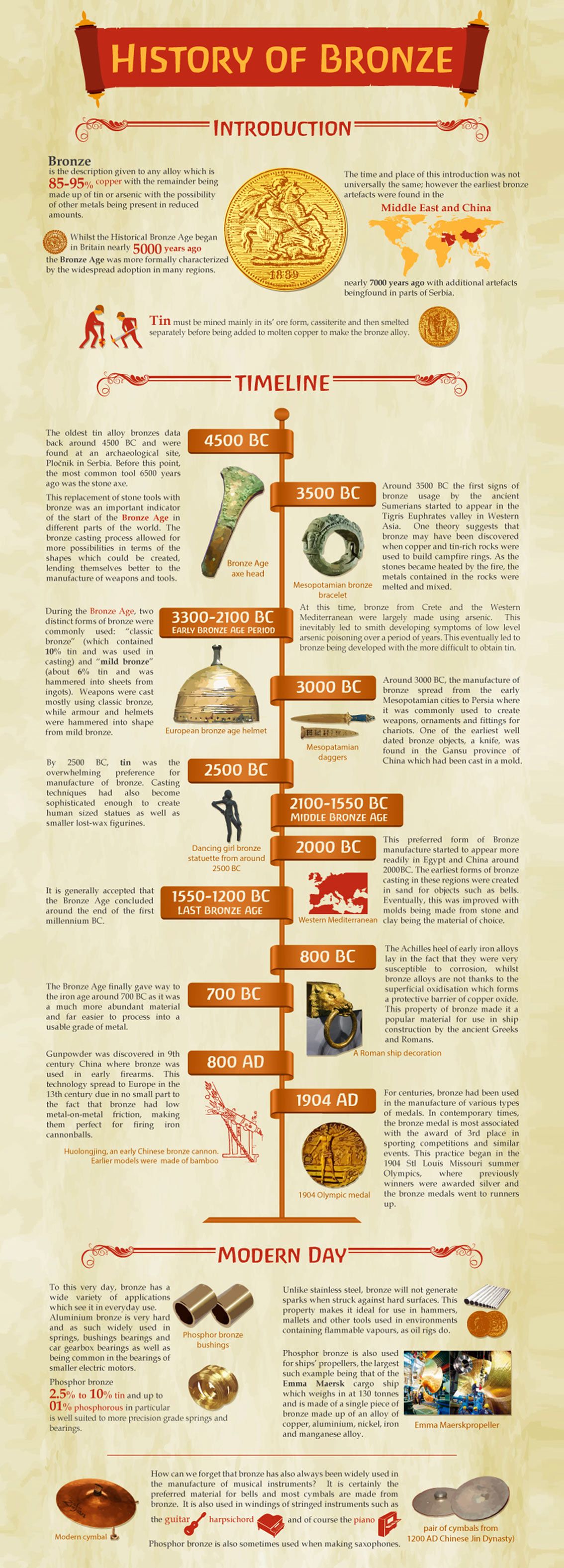 History of Bronze Infographic