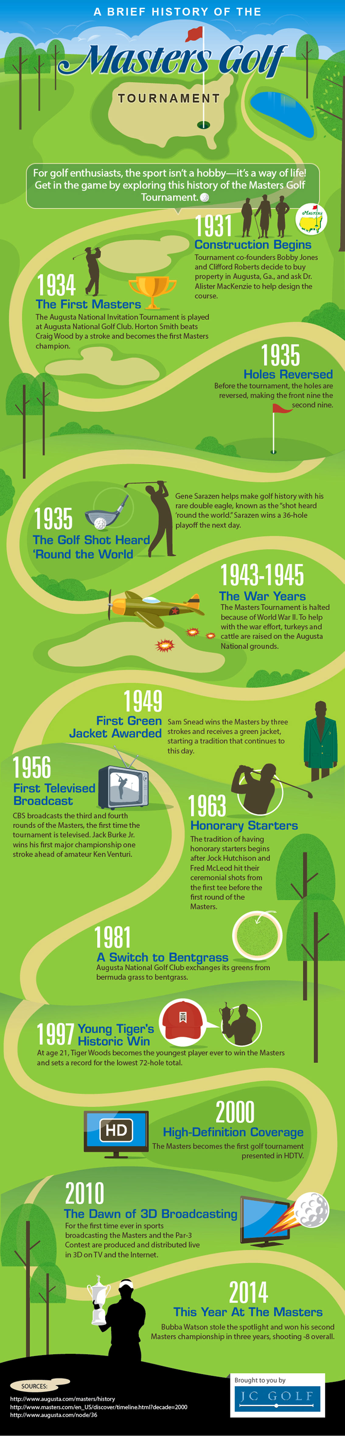 History of the Masters Golf Tournament Infographic