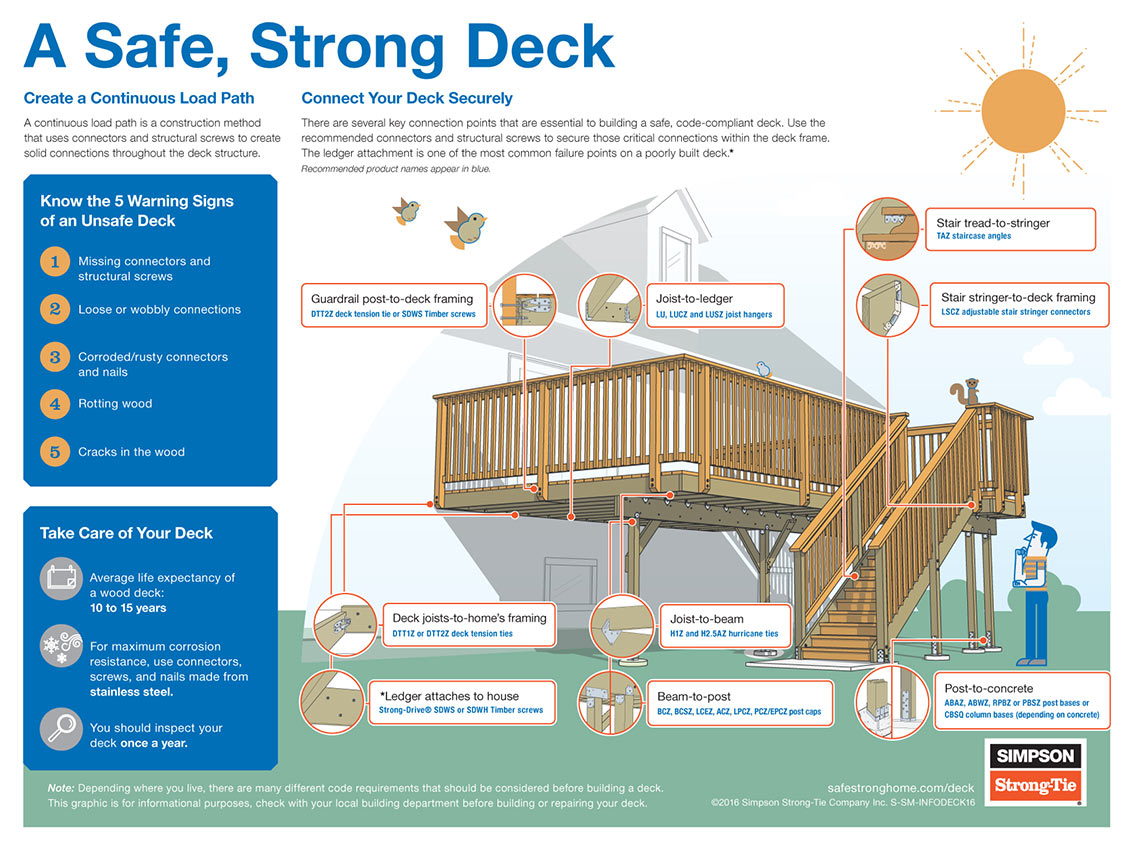 How To Build A Strong Deck Infographic