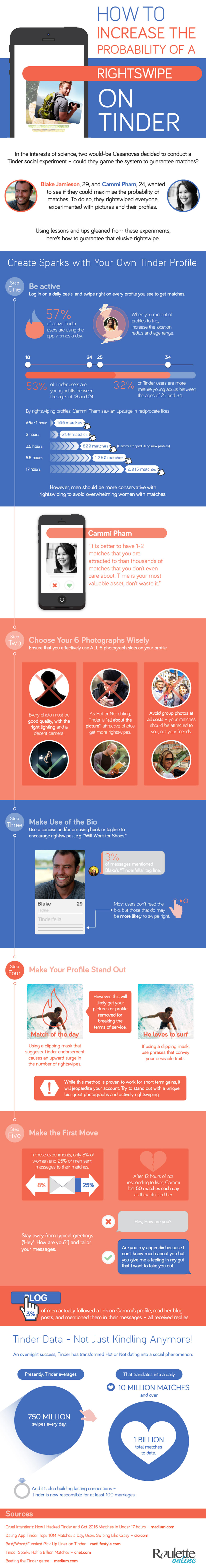 How to Maximise the Probability of Matches on Tinder Infographic