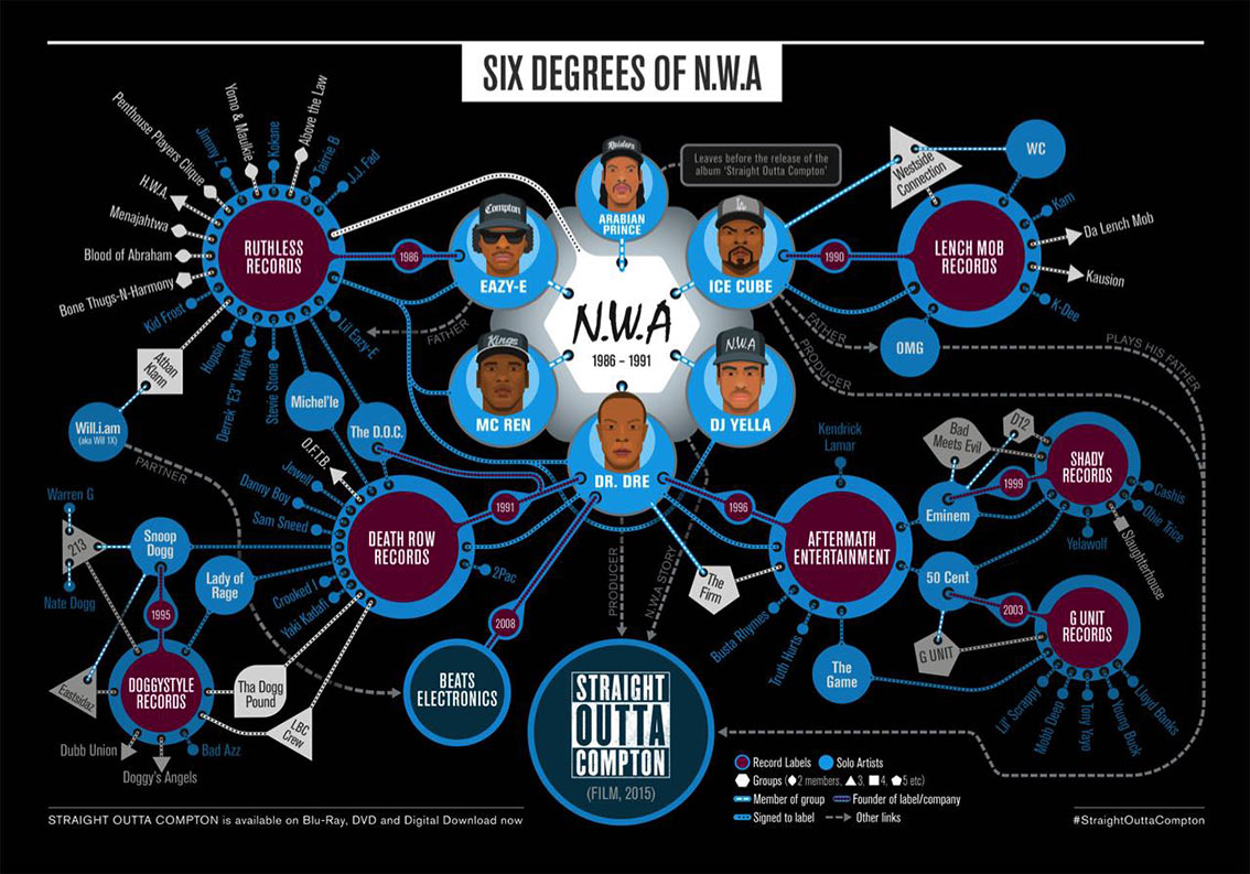 NWA Straight Outta Compton Infographic