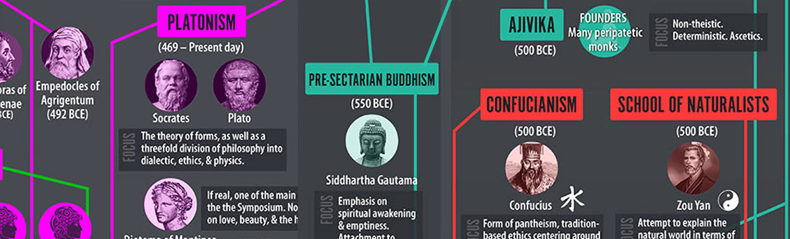 Origin of Philosophy Infographic