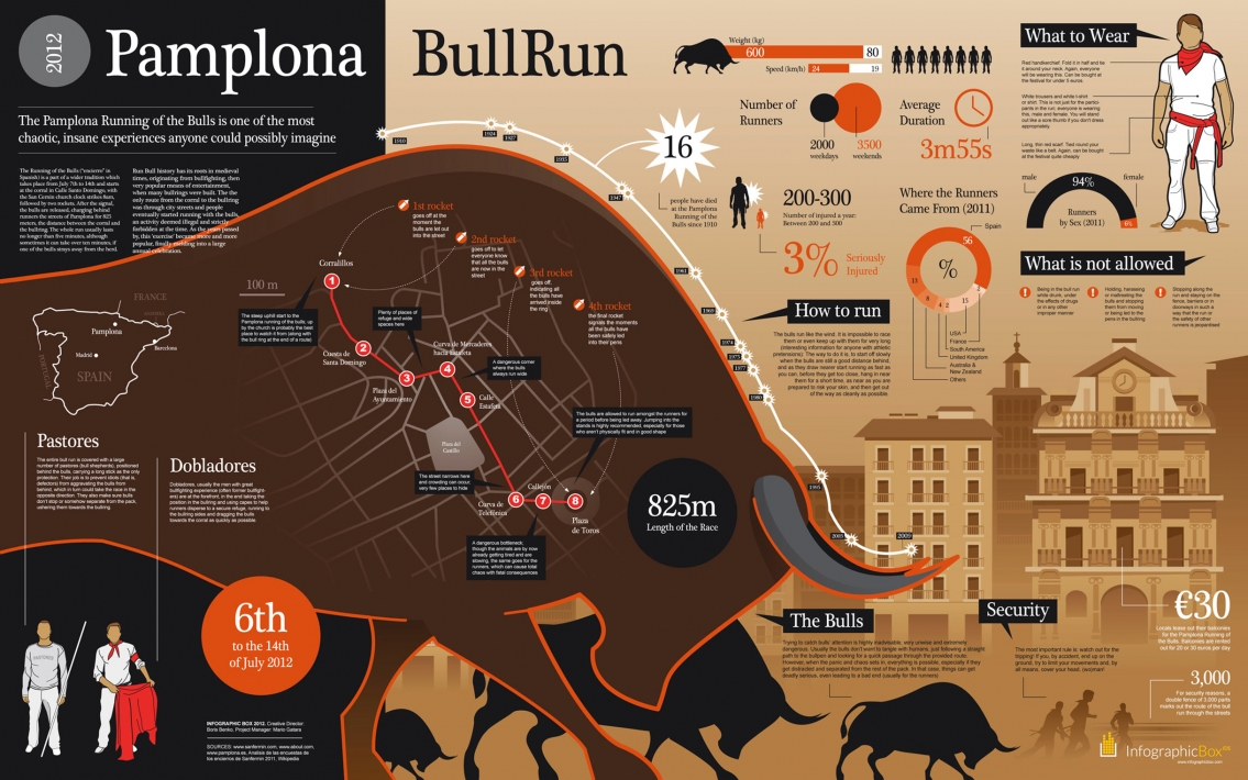 Pamplona Running of the Bulls Infographic