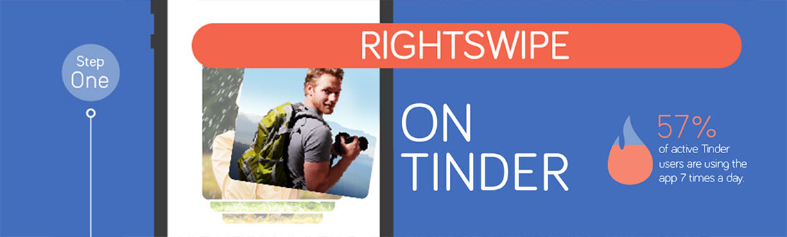 Rightswipe on Tinder Dating App