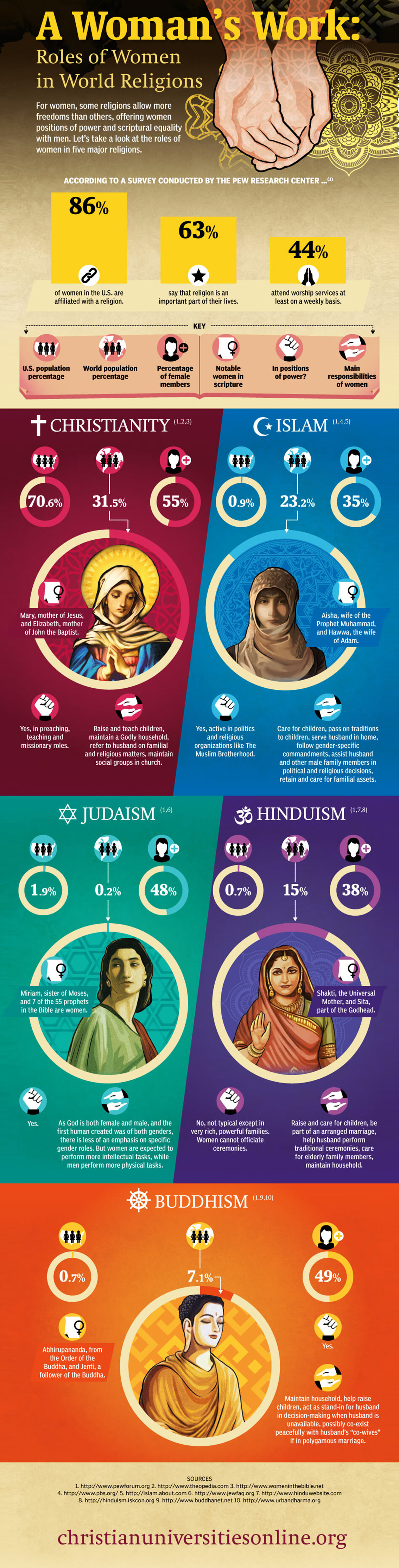 Roles of Women in World Religions Infographic