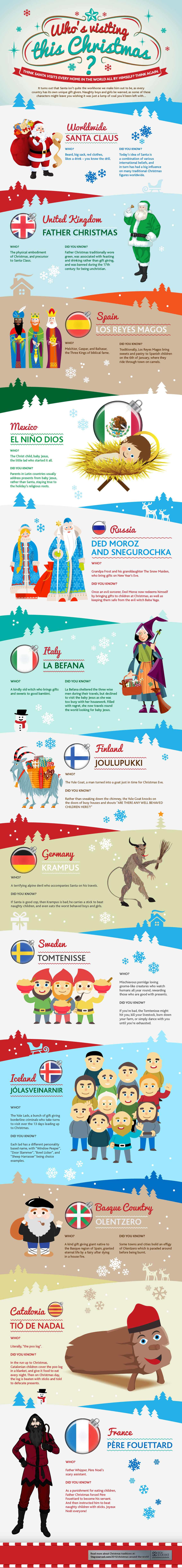 Santas from Around the World Infographic
