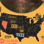 Sin Taxes: Taxing Your Vices