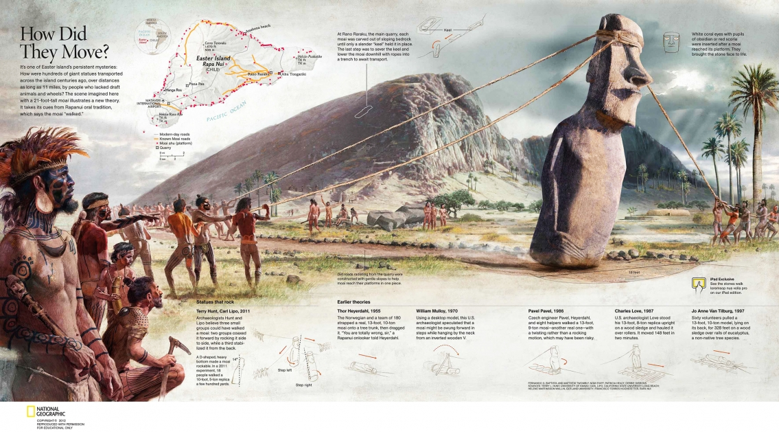 Stone Heads of Easter Island Infographic