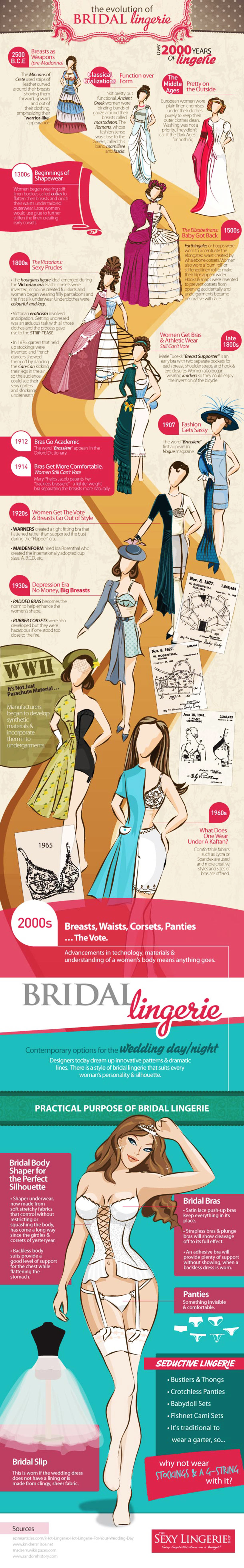 The Evolution of Bridal Lingerie Infographic