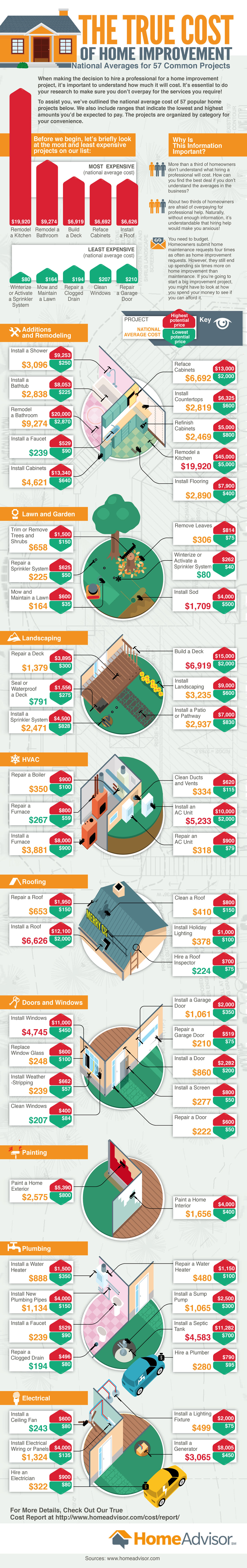 True Cost of Common Home Improvement Projects Infographic