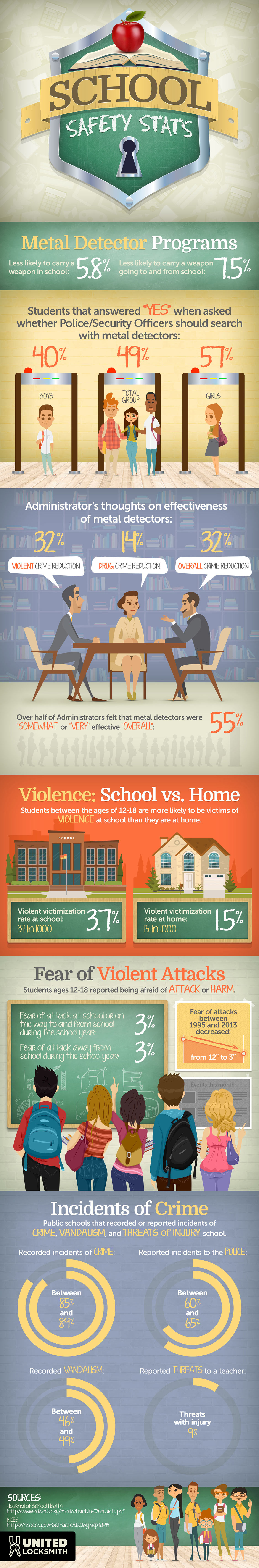 Violence in Schools Statistics Infographic