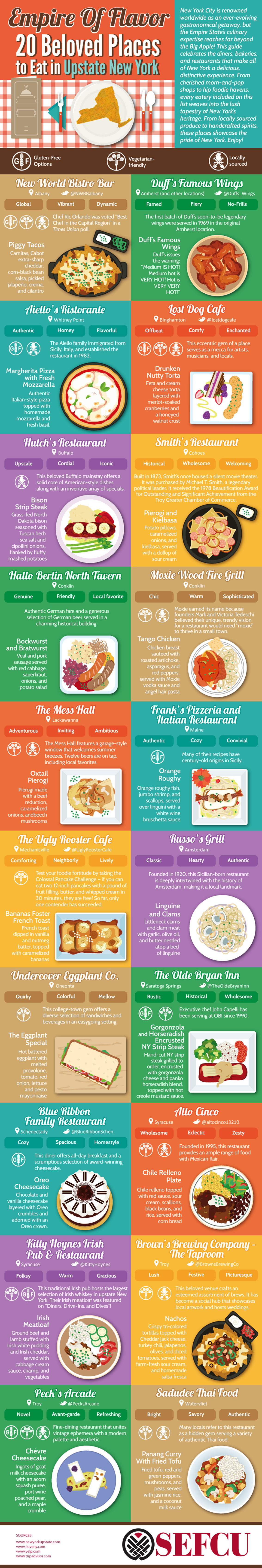 Best Restaurants To Eat in Upstate New York - Dining Infographic