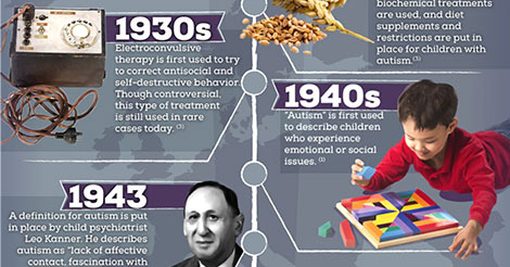 history  autism timeline infographic