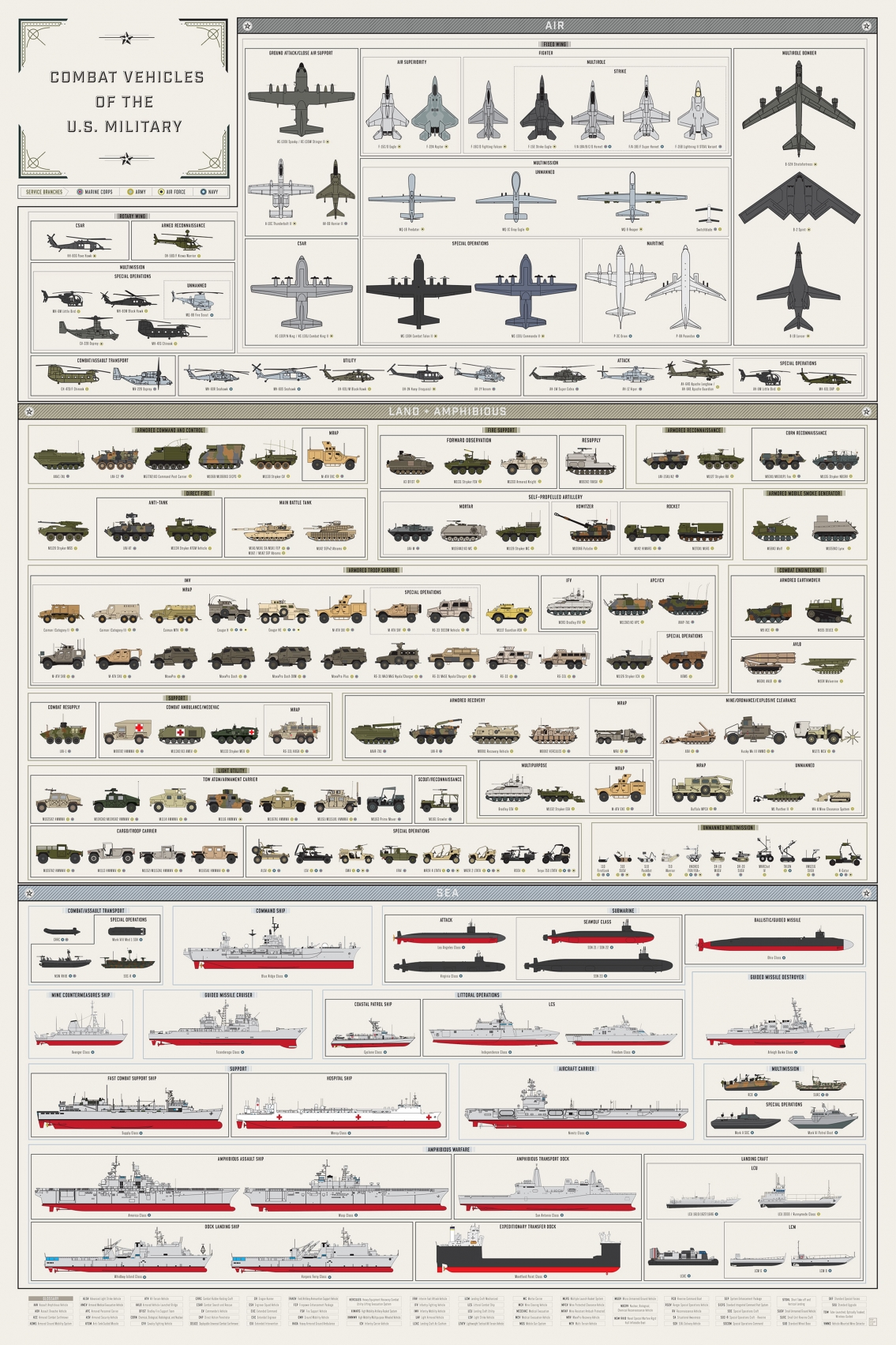 Combat Vehicles of the U.S. Military Infographic