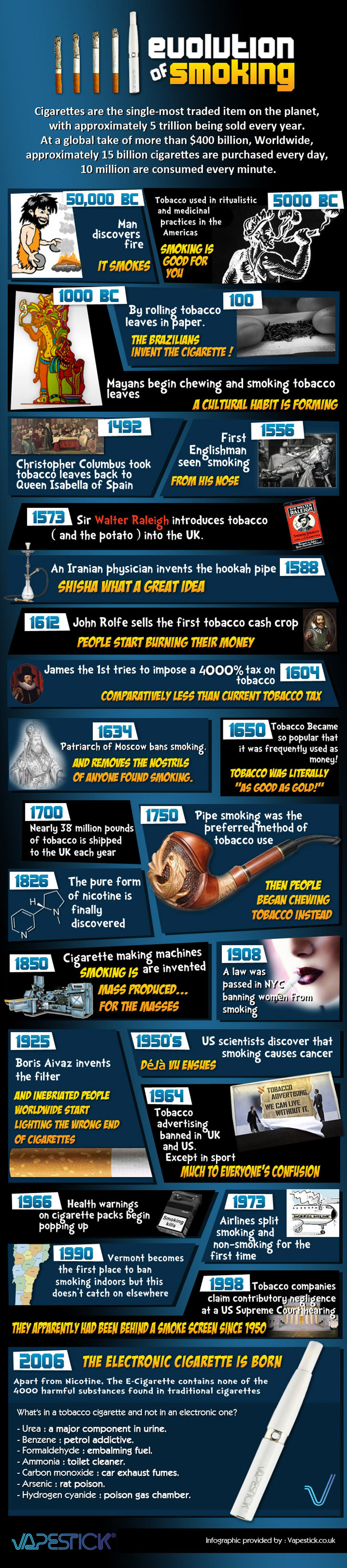 Evolution of Smoking from Cigarettes to the Electronic Cigarette Infographic