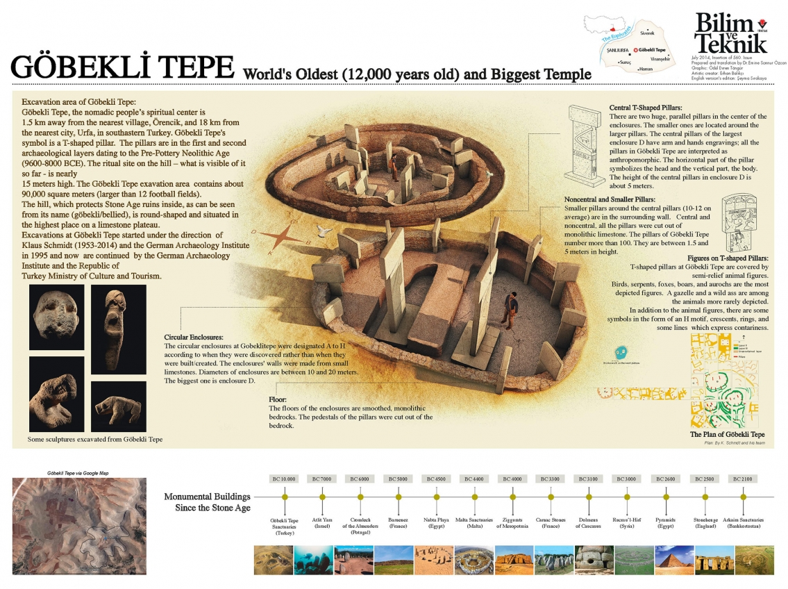 Gobekli Tepe Worlds Oldest Temple Infographic