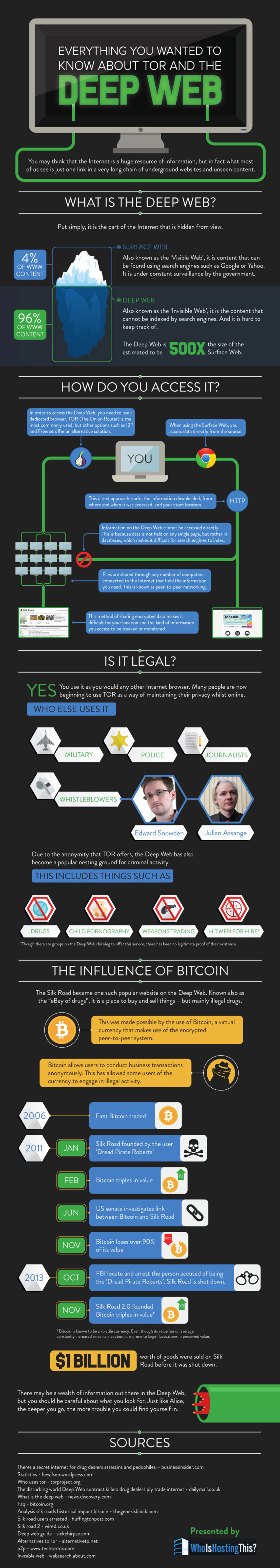 How to Access The Deep Web Safely Infographic