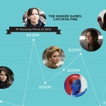 Jennifer Lawrence's Movie Career