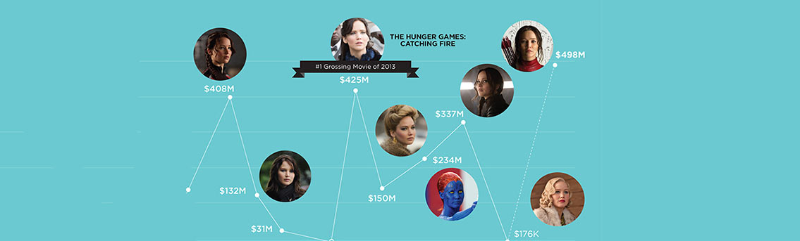 Jennifer Lawrence Career Statistics Celebrity Infographic