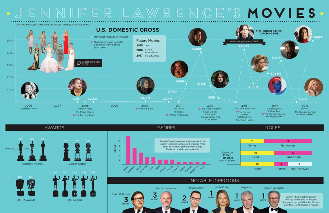 Jennifer Lawrence's Movie Career - Celebrity Infographic