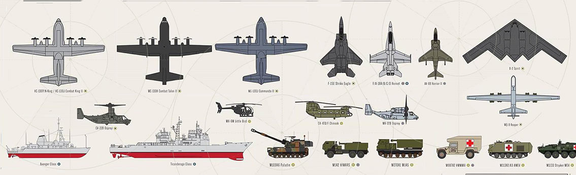 Military Vehicles of United States of America Infographic