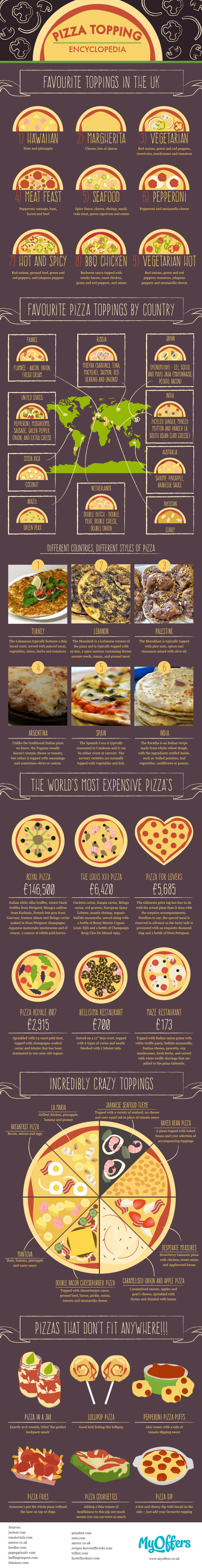 Pizza Topping Encyclopedia - Food Infographic