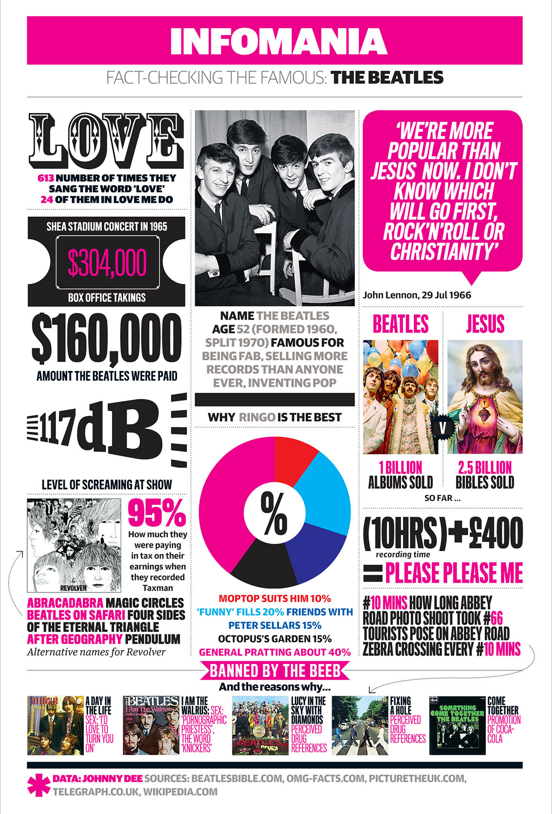The Beatles Career Facts and Statistics Music Infographic
